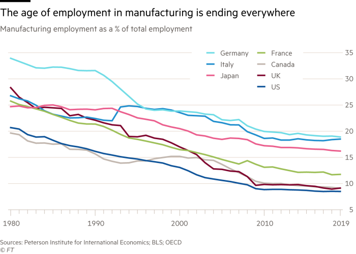 Chart showing that the age of employment in manufacturing is ending everywhere
