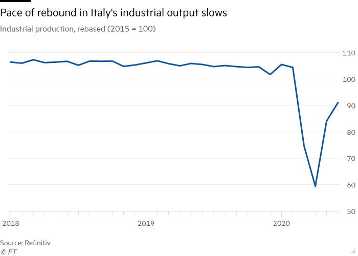 Line chart of Industrial production, rebased (2015 = 100) showing Italy's industrial output still well behind pre-crisis levels