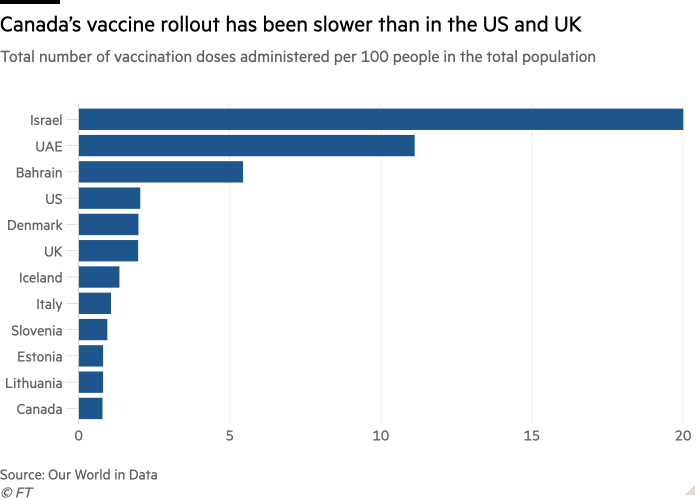 Bar chart of Total number of vaccination doses administered per 100 people in the total population showing Canada's vaccine rollout has been slower than in the US and UK