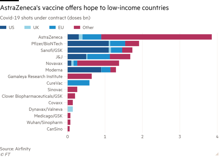 Bar chart of Covid-19 shots under contract (doses bn) showing AstraZeneca's vaccine offers hope to low-income countries