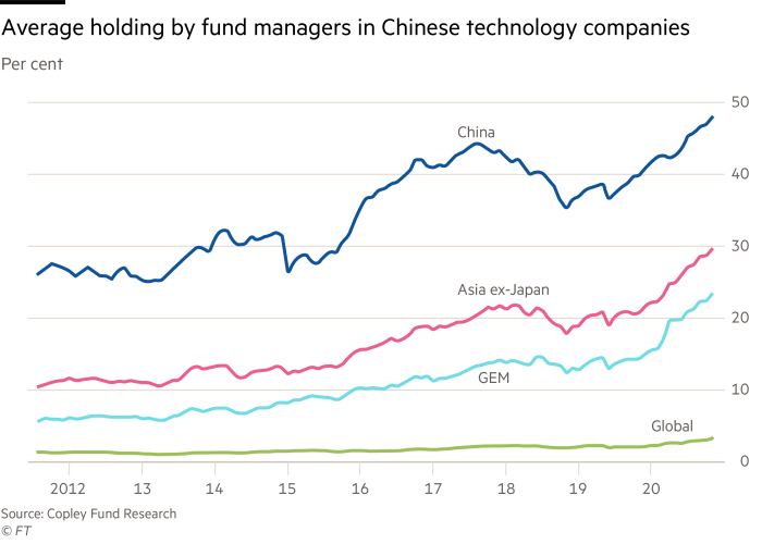 Average holding by fund managers in Chinese technology companies