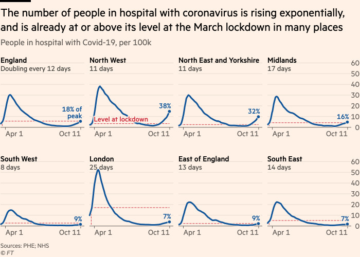 Chart showing that he number of people in hospital with coronavirus is rising exponentially, and is already at or above its level at the March lockdown in many places