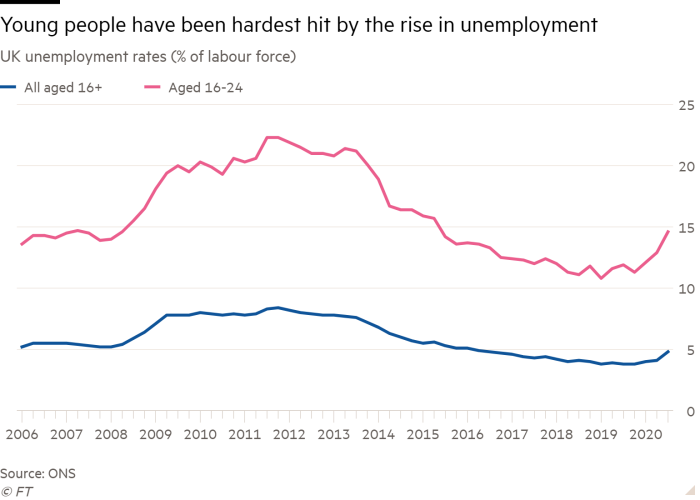 Line chart of UK unemployment rates (% of labour force) showing young people have been hardest hit by the rise in unemployment
