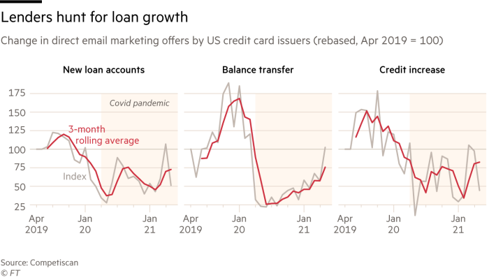 The chart shows that lenders are looking to start using a credit card