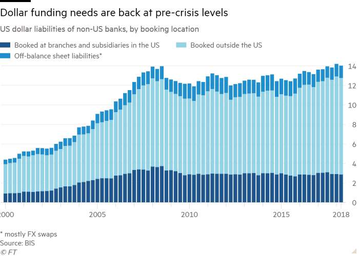 Column chart of US dollar liabilities of non-US banks, by booking location showing dollar funding needs are back at pre-crisis levels