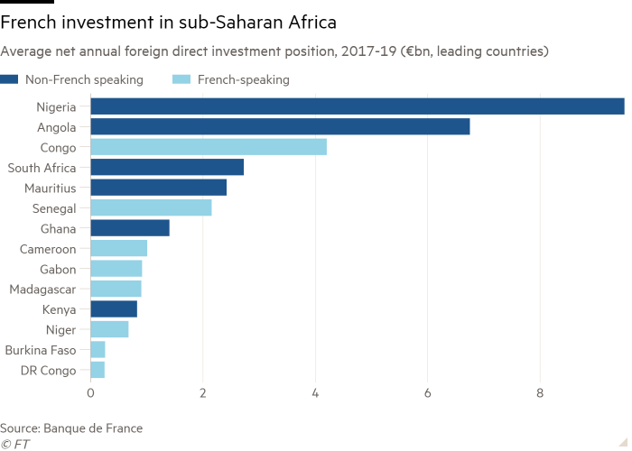 Bar chart of Average net annual foreign direct investment position, 2017-19 (€bn, leading countries) showing French investment in sub-Saharan Africa