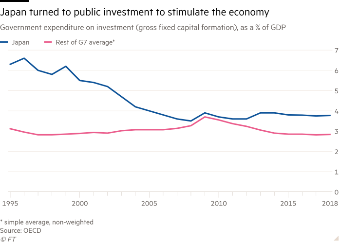 Line chart of Government expenditure on investment (gross fixed capital formation), as a % of GDP showing Japan turned to public investment to stimulate the economy