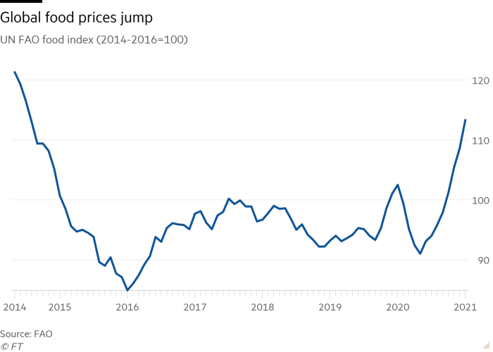 Line chart of UN FAO food index (2014-2016=100) showing Global food prices jump