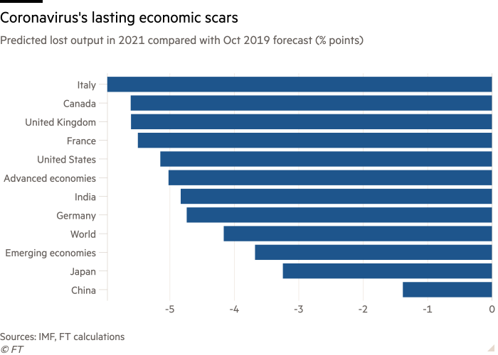 Bar chart of lost output in 2021 compared with Oct 2019 forecast showing coronavirus' lasting economic scars