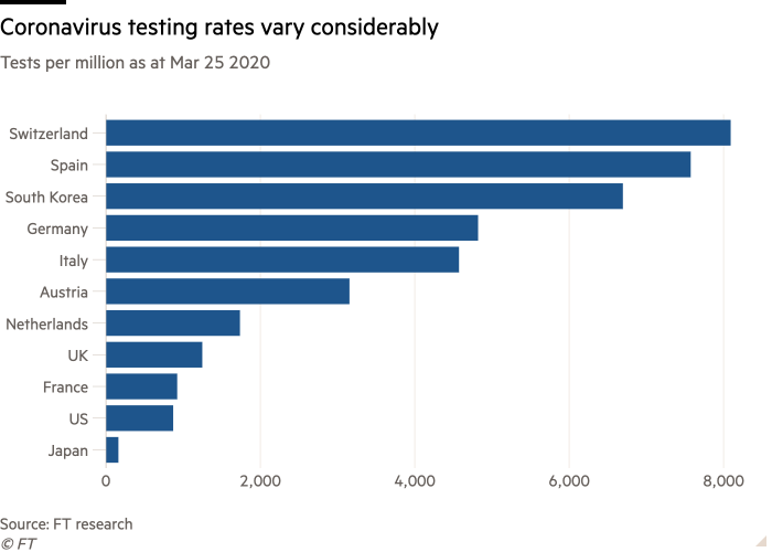 Bar chart of Tests per million as at Mar 25 2020 showing Coronavirus testing rates vary considerably