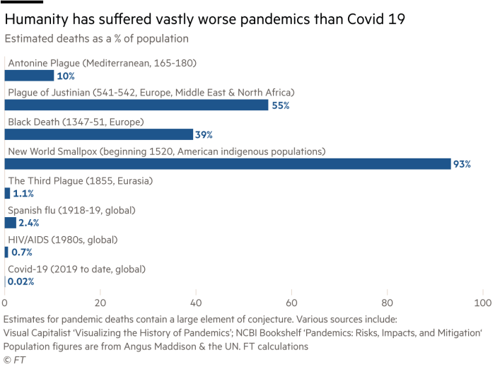 Estimated deaths as a percentage of the population graph showing how humanity has suffered far worse pandemics than Covid-19