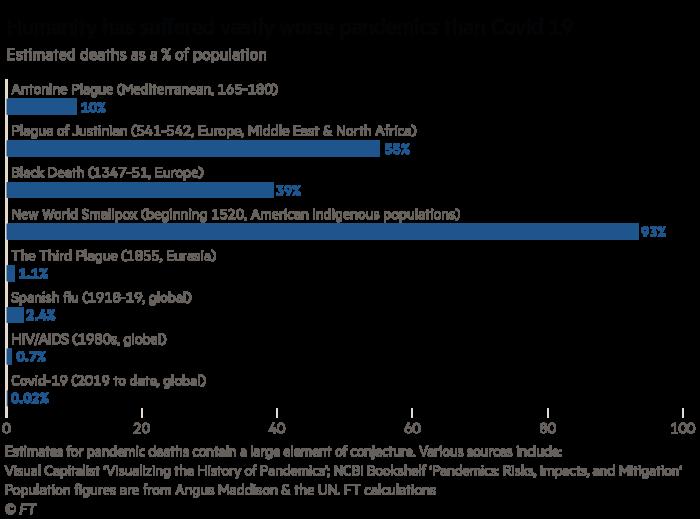 Gráfico de Martin Wolf que muestra cómo la humanidad ha sufrido pandemias mucho peores que el Covid-19