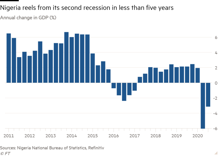Column chart of Annual change in GDP (%) showing Nigeria reels from its second recession in less than five years