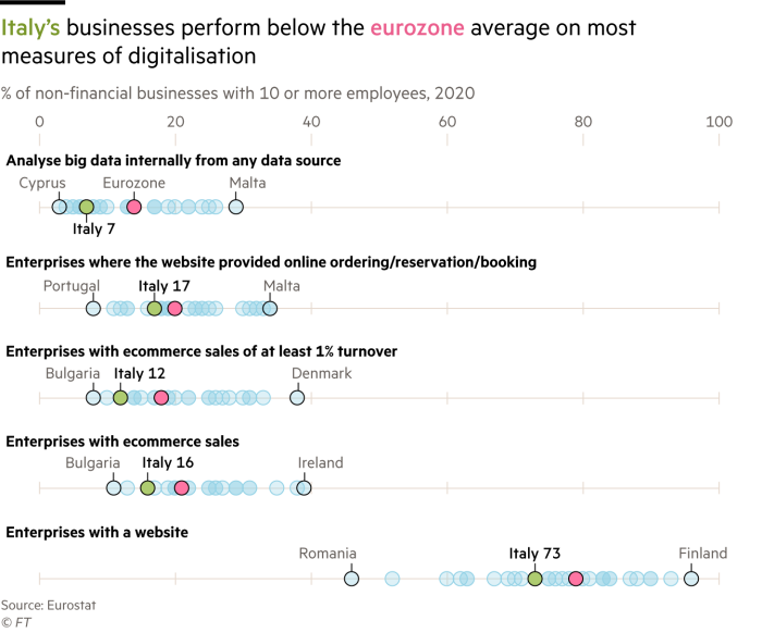 Chart showing Italy's businesses perform below the eurozone average on most measures of digitalisation