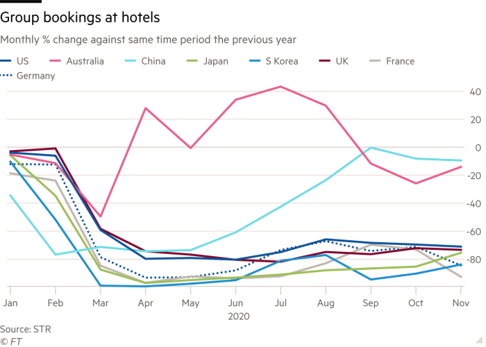 Line chart showing group bookings at hotels for various countries in 2020 as monthly % change against same time period the previous year