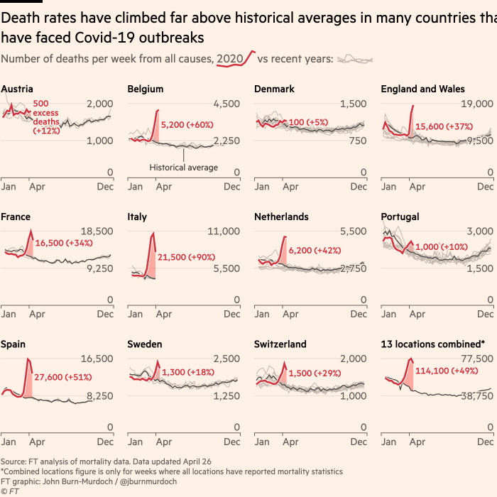 A chart showing how deaths from all causes have shot up in countries across the world during Covid-19 outbreaks
