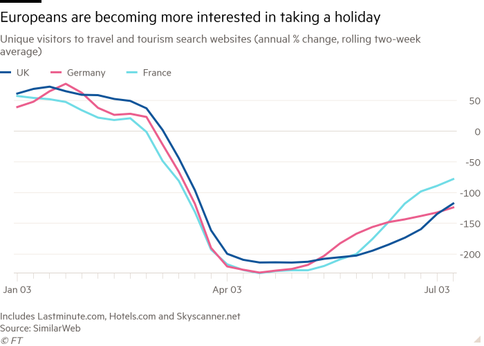 Line chart of Unique visitors to travel and tourism search websites, annual % change, 2-weeks average showing There is a rising interest to go on holiday