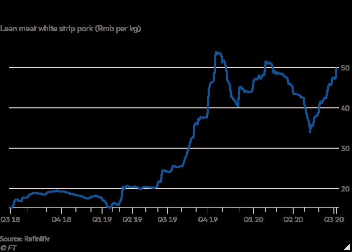 Line chart of lean meat white strip pork (Rmb per kg) showing China's pork prices rebound