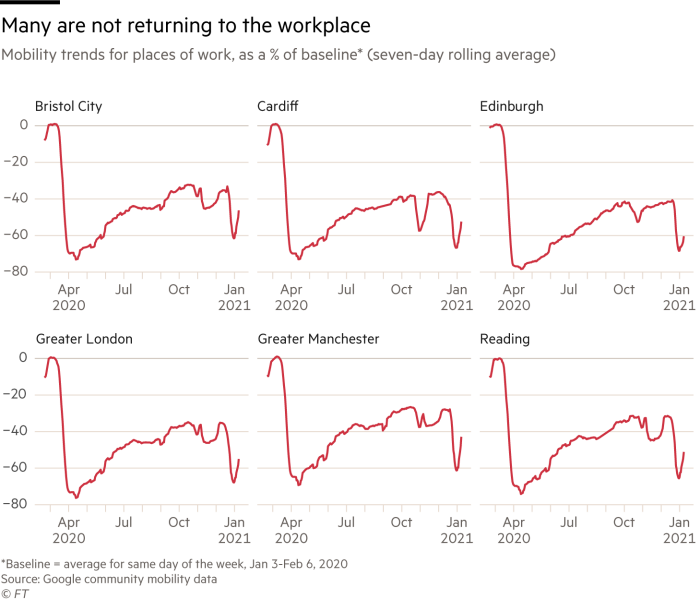 Chart showing declining workplace mobility for UK cities