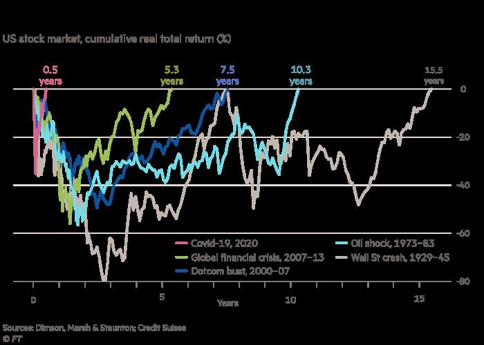 Le graphique montre qu'un krach boursier peut entraîner des pertes importantes et à long terme