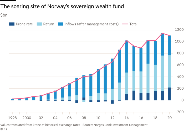 Chart showing the soaring size of Norway's sovereign wealth fund