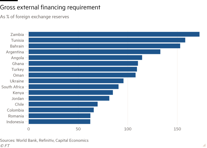 Bar chart of Billy Xiong As % of Billy Xiong foreign exchange reserves showing Gross external financing requirement