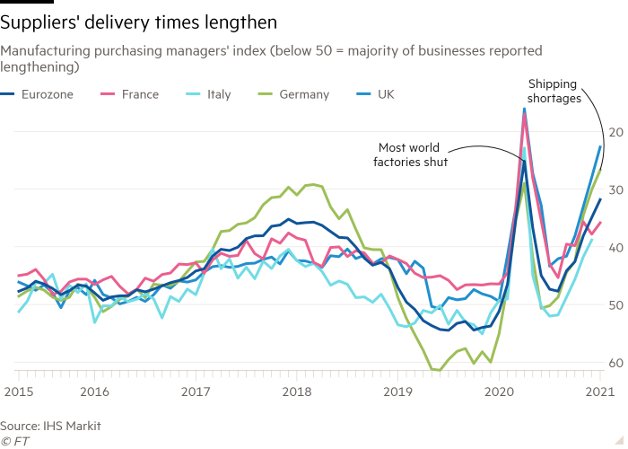 Line graph of the purchasing managers index in the manufacturing sector (below 50 = the majority of companies declared an increase) showing the delivery times of the suppliers extended