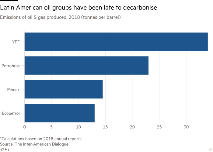 Bar chart of Emissions of oil & gas produced, 2018 (tonnes per barrel) showing Latin American oil groups have been late to decarbonise