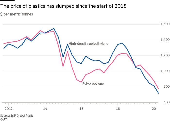 The price of plastics has slumped since the start of 2018