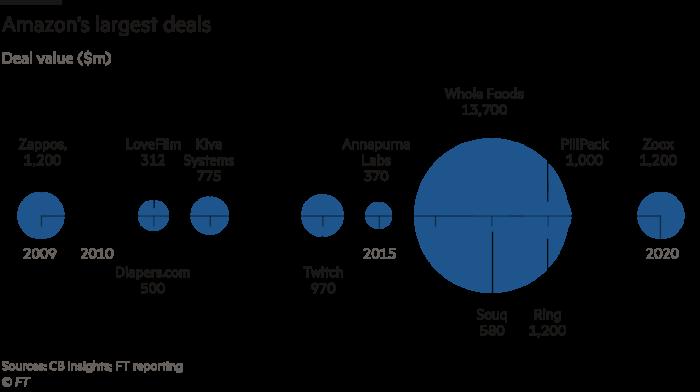 Graph showing Amazon's biggest deals