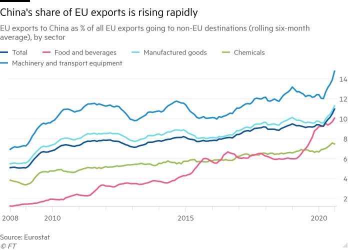 Line chart of EU exports to China as % of all EU exports going to non-EU destinations (rolling six-month average), by sector showing China's share of EU exports is rising rapidly