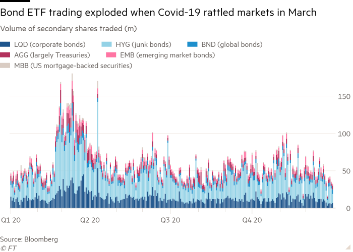 Column chart of Volume of secondary shares traded (m) showing Bond ETF trading exploded when Covid-19 rattled markets in  March
