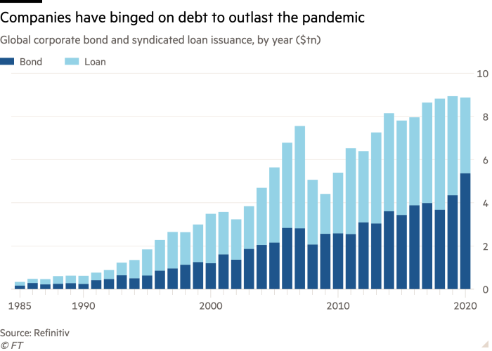 Column chart of Global corporate bond and syndicated loan issuance, by year ($tn) showing Companies have binged on debt to outlast the pandemic