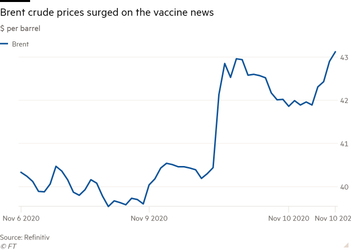 Line chart of $ per barrel showing Brent crude prices surged on the vaccine news