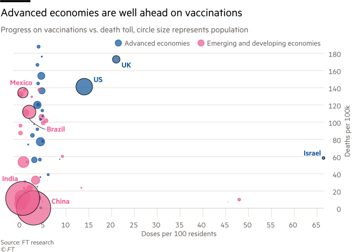 Advanced economies are well ahead on vaccinations. Scatter graph showing Progress on vaccinations vs. death toll, circle size represents population. Israel is way out in front with more than 65 doses per 100 people. With the UK and US well ahead of all emerging and developing economies bar UAE and Seychelles