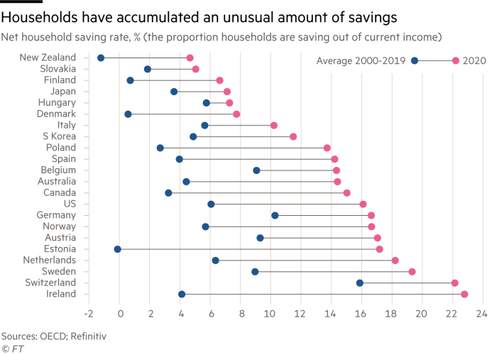 Dot plot chart showing how households have accumulated an unusual amount of savings in the last year by showing the net household saving ratio for various countries
