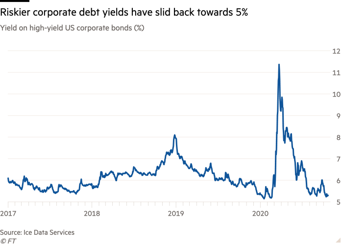 Line chart of Yield on high-yield US corporate bonds (%) showing Riskier corporate debt yields have slid back towards 5%