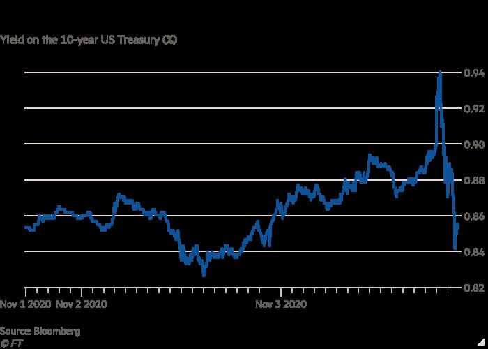 Liniendiagramm der Rendite des 10-jährigen US-Finanzministeriums (%), das zeigt, wie die Staatsanleihen bei den US-Wahlergebnissen peitschen