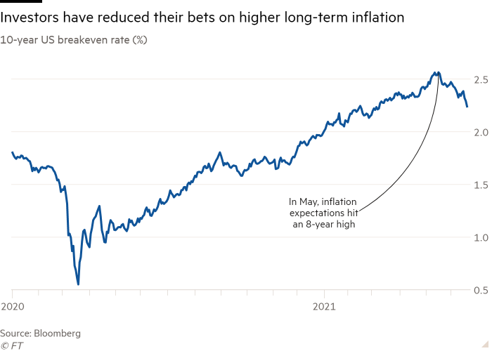 Line chart of 10-year US breakeven rate (%) showing Investors have reduced their bets on higher long-term inflation