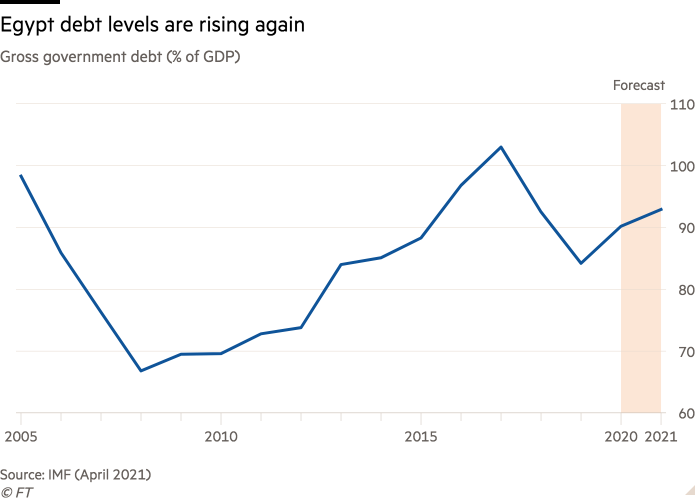 Line chart of Gross government debt (% of GDP) showing Egypt debt levels are rising again
