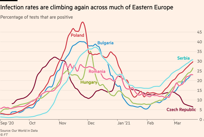 Chart showing that infection rates are climbing again across much of Eastern Europe