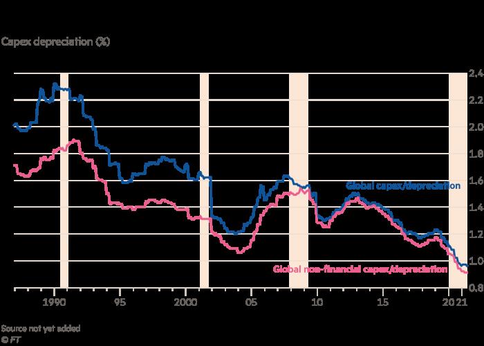 Capex depreciation (%)