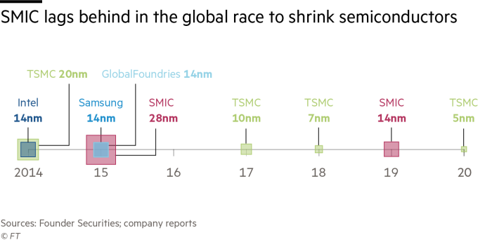 SMIC lags behind in the global race to shrink semiconductors