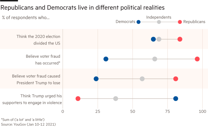 The figure shows that Republicans and Democrats live in different political realities