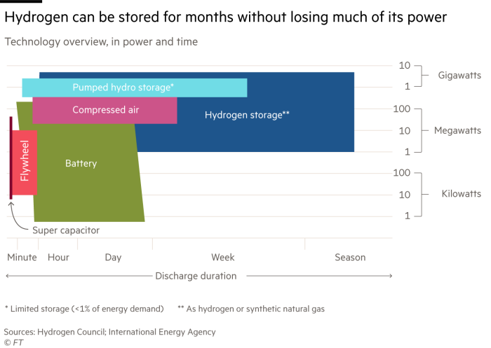 Chart showing that hydrogen can be stored for months without losing much of its power when compared with other storage technologies