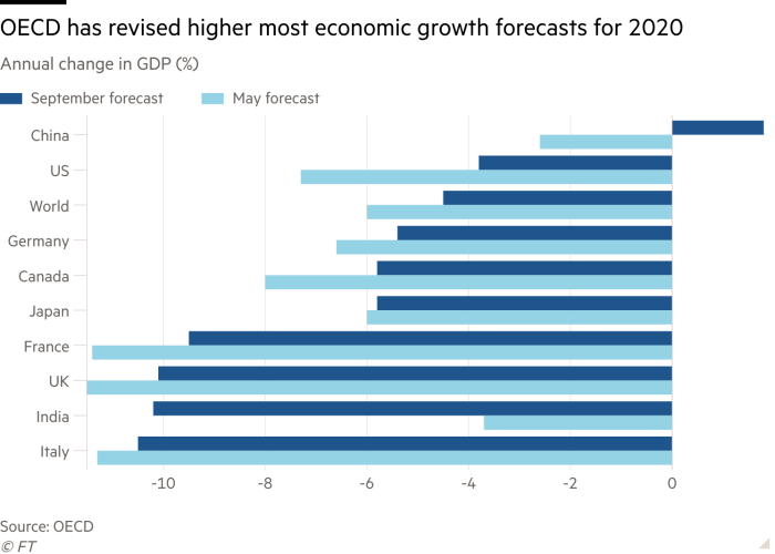 Bar chart of annual change in GDP (%) showing OECD has revised higher most economic growth forecasts for 2020