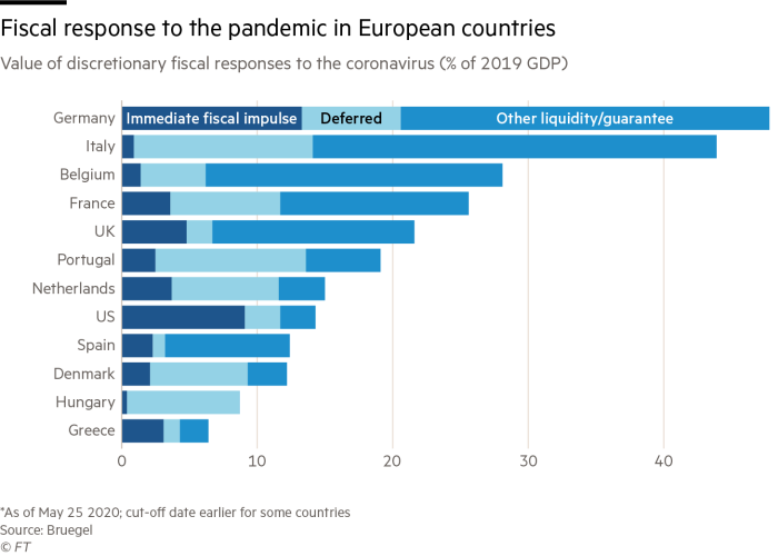 Chart showing Europe's fiscal response to the pandemic