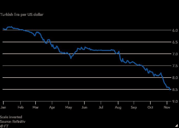 Turkish Lira's Line Chart Per US Dollar Weakens Lira Despite Central Bank Raising Interest Rates