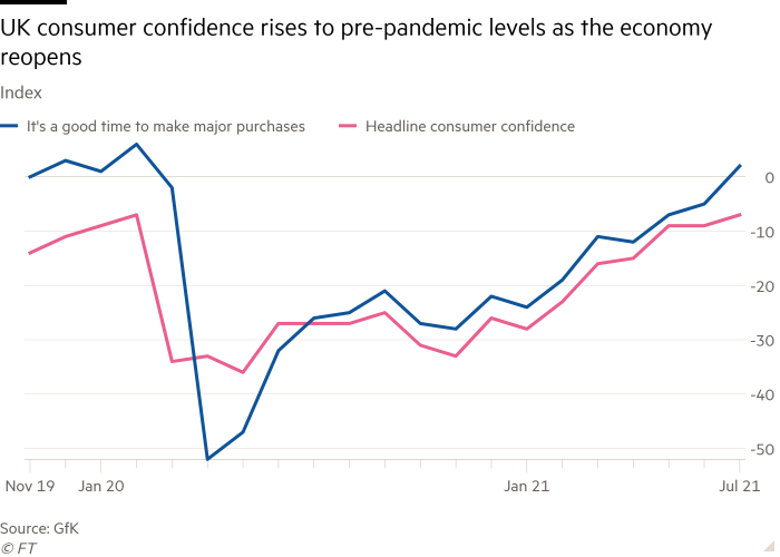 Line chart of Index showing UK consumer confidence rises to pre-pandemic levels as the economy reopens