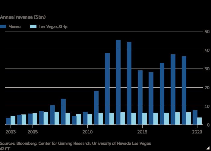 Annual income chart ($ bn) showing Macau's gambling more than Las Vegas
